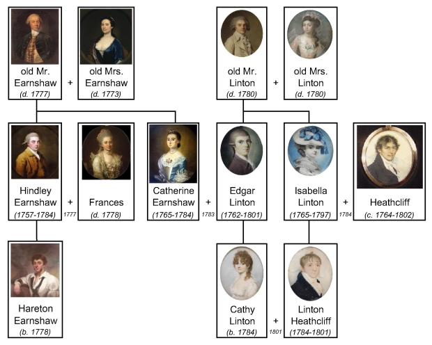 Wuthering_Heights_family_tree